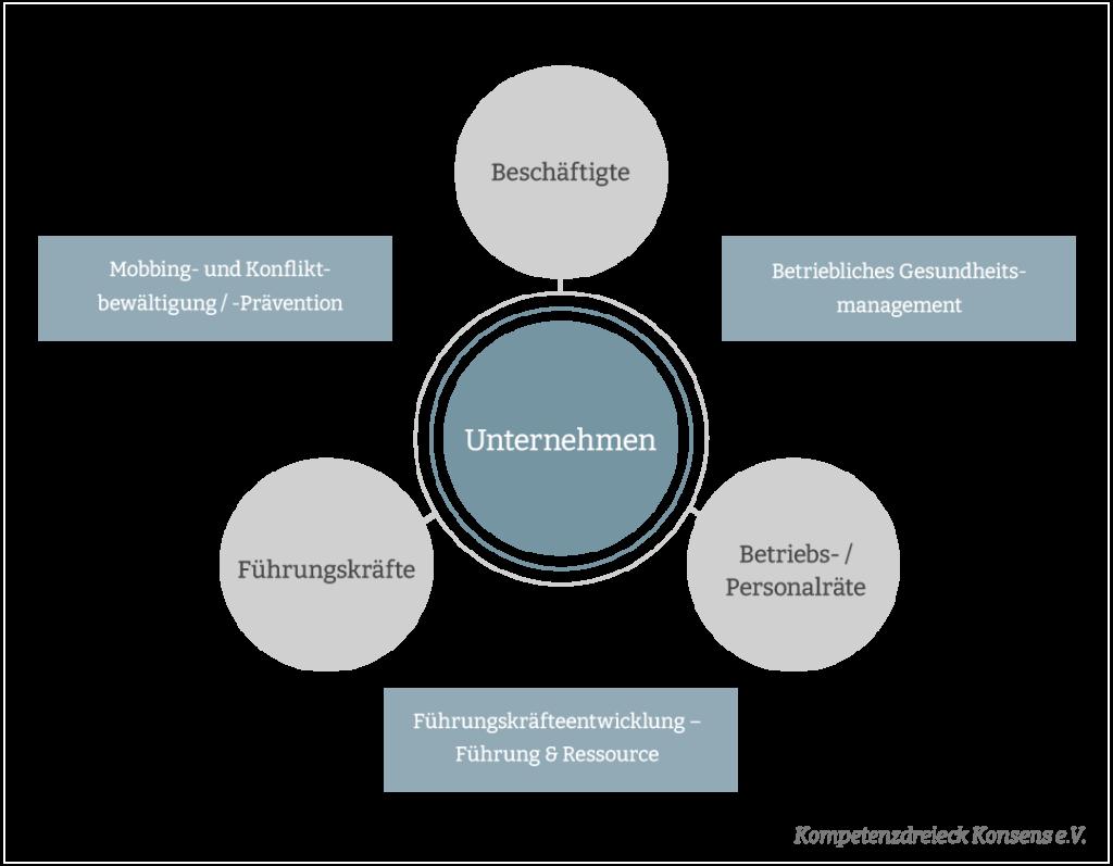 konsens kompetenzdreick infografik